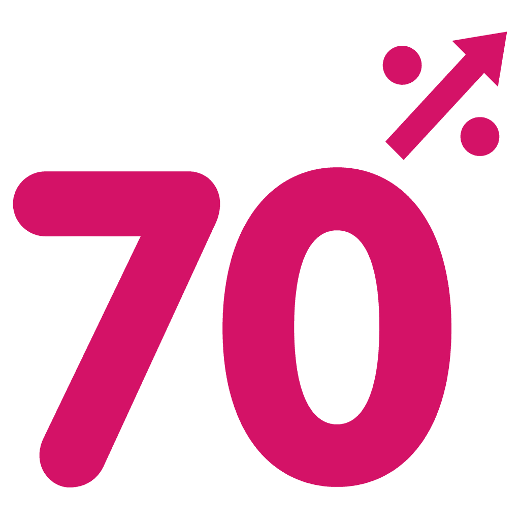 70% of time on manual and repetitive tasks