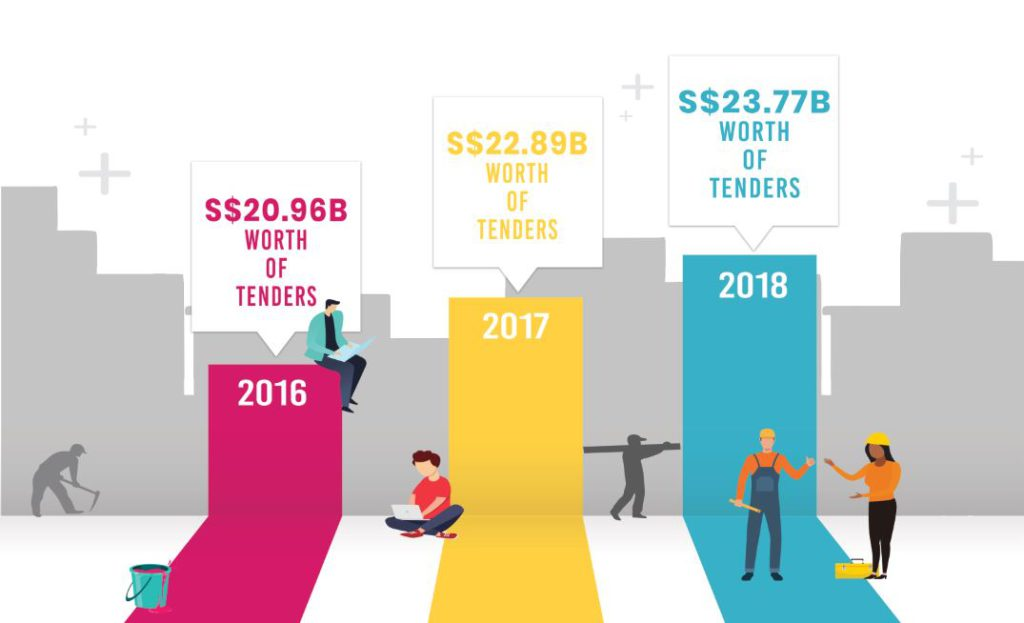 Infographic of the cost of awarded government tender